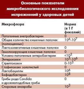 Показатели микрофлоры