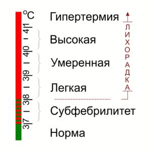 Классификация повышенной температуры